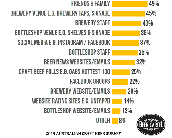 Main Sources of Influence for Beer Purchases