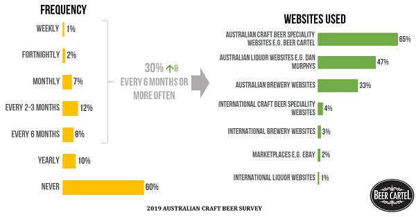 Online Purchasing of Craft Beer