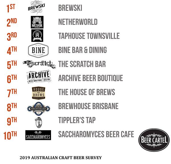 2019 Queensland's Favourite Craft Beer Bar & Pub