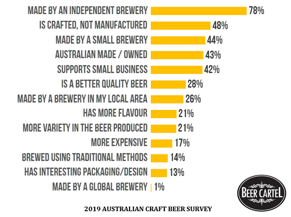 What the Term 'Independent Beer' Means