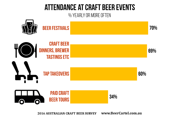 Attendance at craft beer events