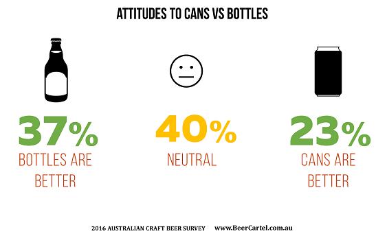 Attitudes to cans vs bottles
