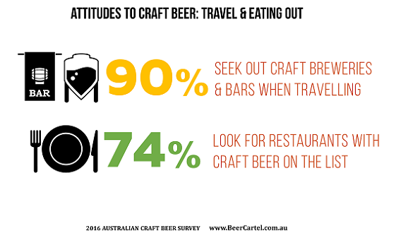 Attitudes to craft beer - travel & eating out