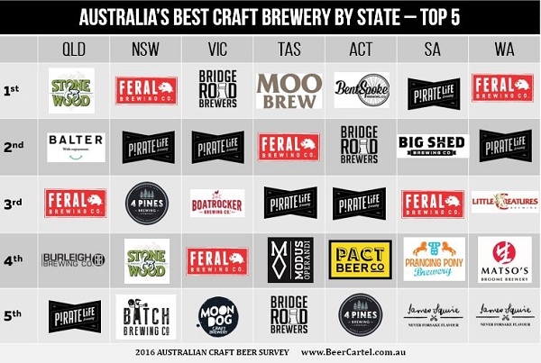 Australia's Best Craft Brewery by State