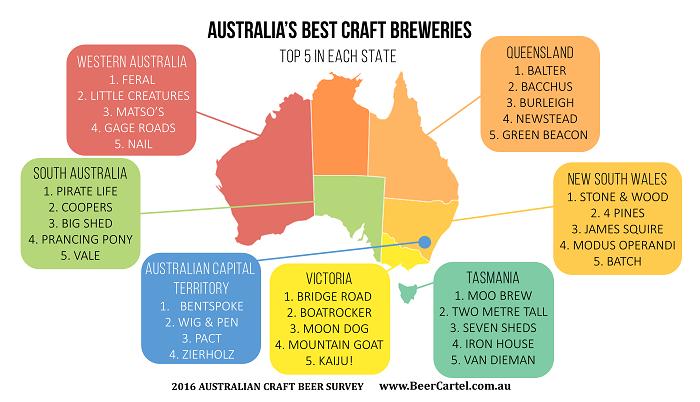 Australia's Best Craft Breweries In Each State