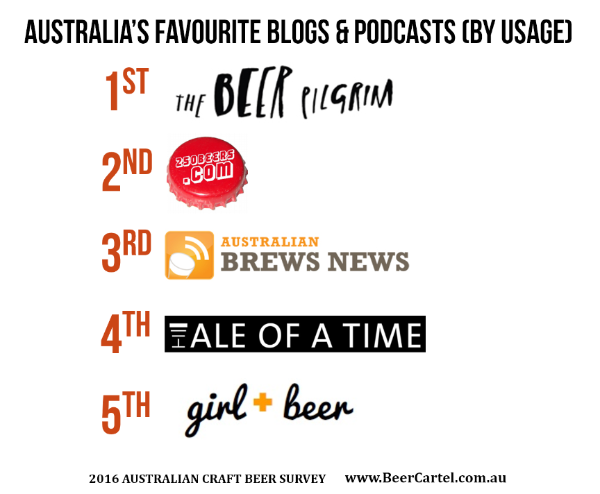 Australia's Favourite Blogs & Podcasts (By Usage)