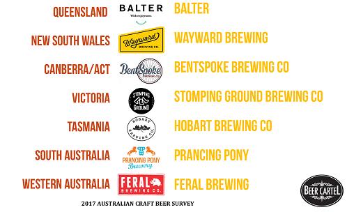 Australia's Best Craft Brewery