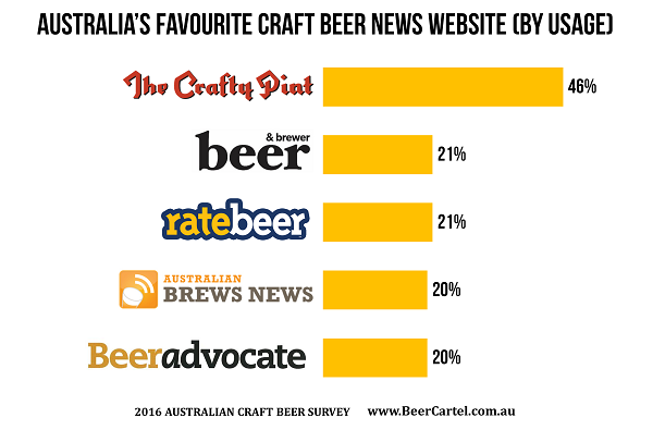 Australia S Favourite Craft Beer News Websites Beer Cartel