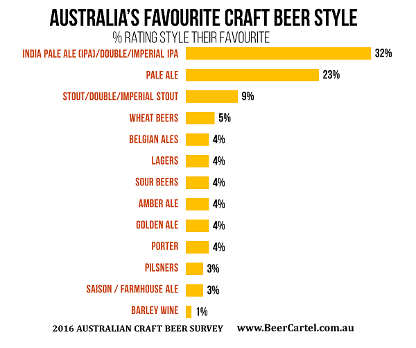 AUSTRALIA'S FAVOURITE CRAFT BEER STYLE