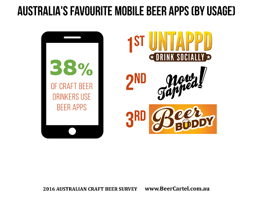 Australia's favourite mobile beer apps (by usage)