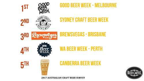 Australia's Favourite Craft Beer Week