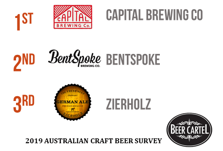 Canberra's Favourite Craft Brewery Venue