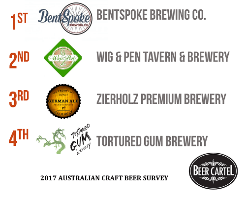 Canberra's Best Brewery Venue