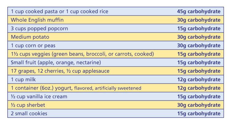 Amount of Carbohydrates in Everyday Food
