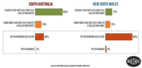 bda8e8a184eba Container Deposit Scheme  South Australia vs New South Wales
