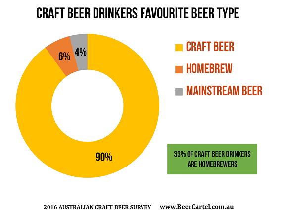 Craft beer drinkers favourite beer type