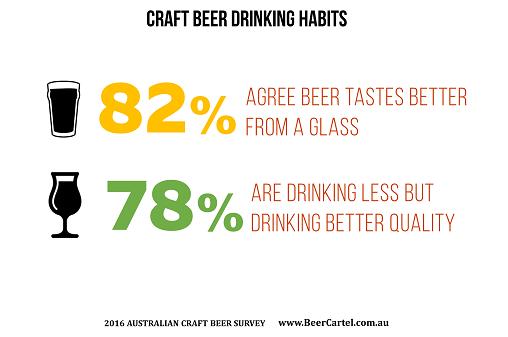 Craft beer drinking habits