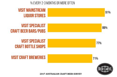 2017 Australian Craft Beer Survey Results - Beer Cartel