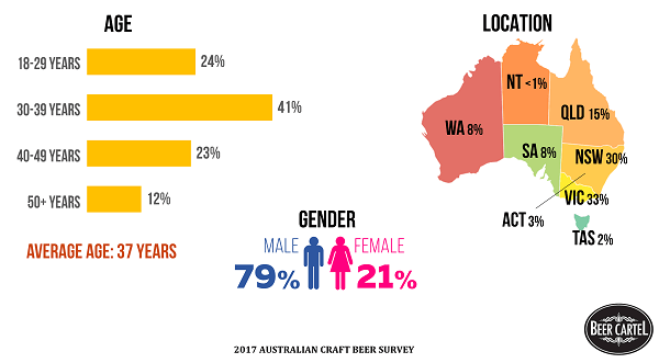 570861f9 The Australian craft beer drinker demographics remain similar to 2016. The  typical drinker is a middle aged male, with most located on the Eastern  Seaboard.
