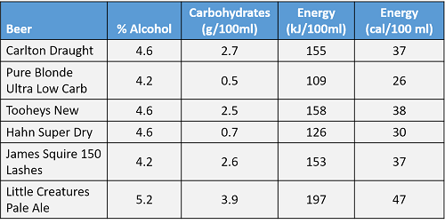 Low Carb Beer Comparison vs Standard Beer