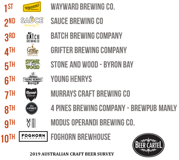 New South Wales' Best Brewery Venue