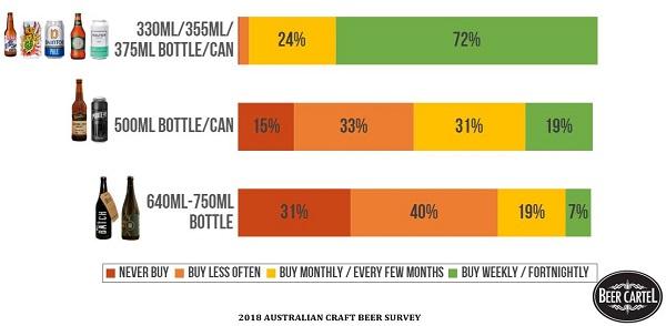 2018 Australian Craft Beer Survey Results - Beer Cartel