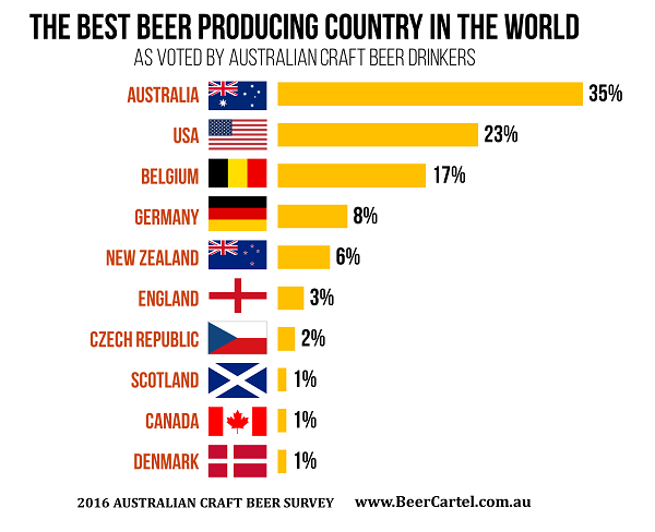The Best Beer Producing Country in the World