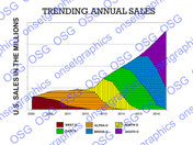 TRENDING ANNUAL SALES GRAPH