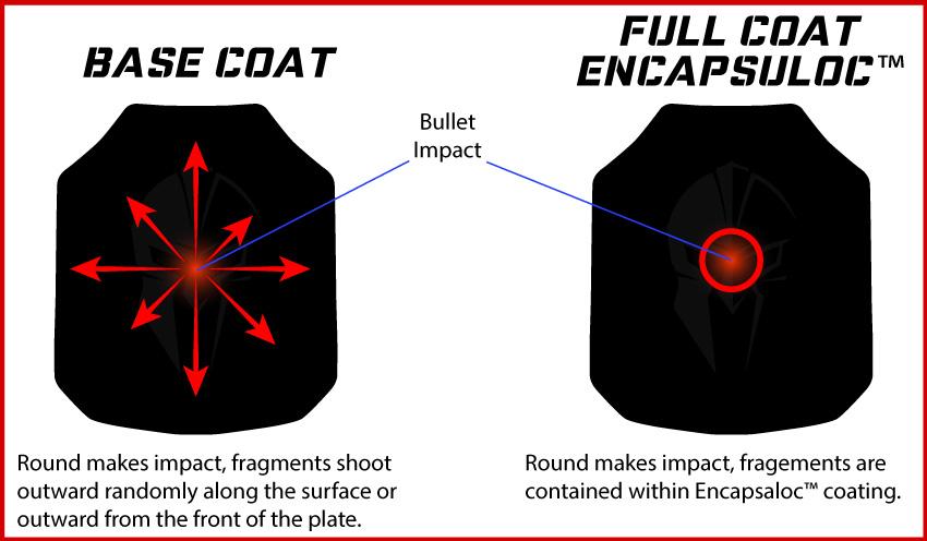 base coat vs full coat body armor