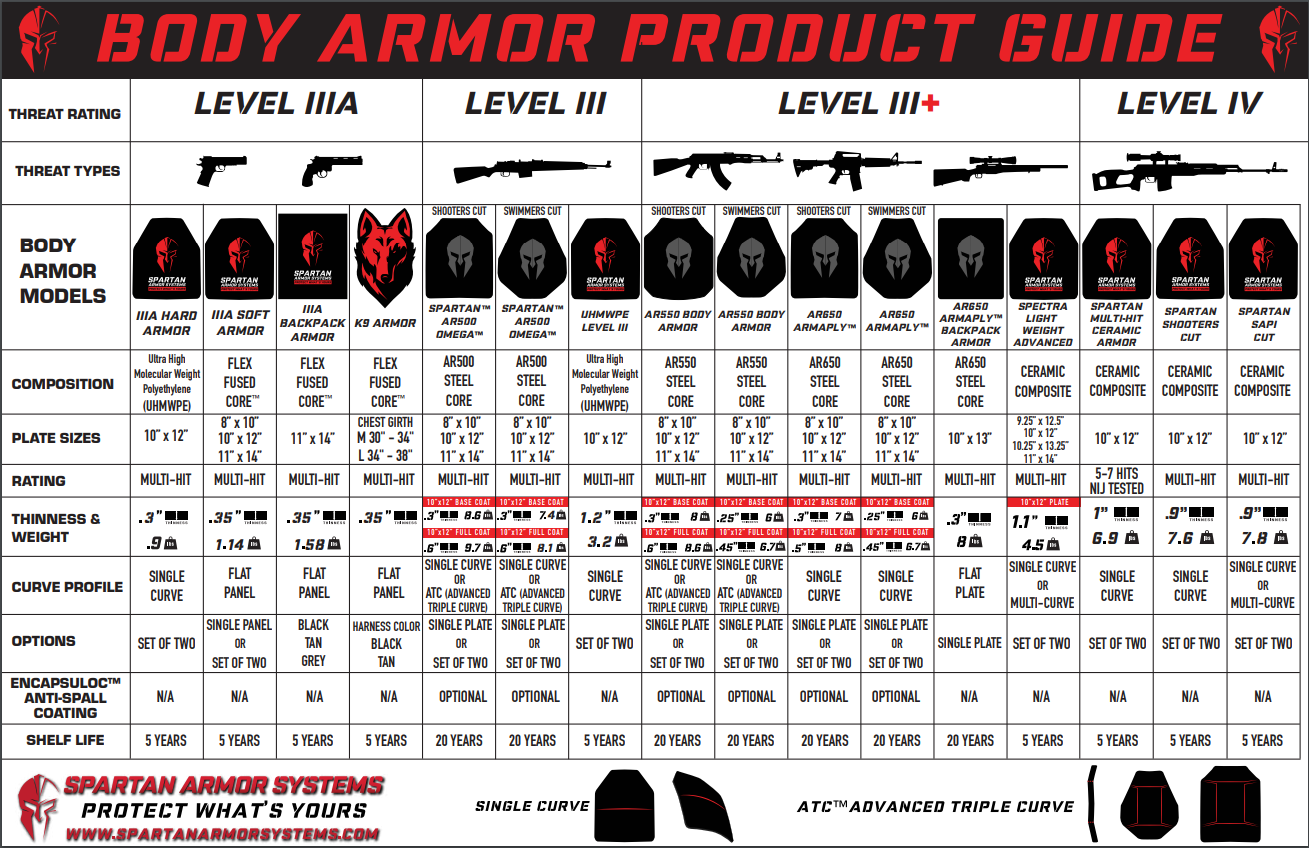 Body Armor and Plate Carriers Buyer's Guide - Spartan Armor