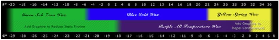 purl-wax-temperature-range.png
