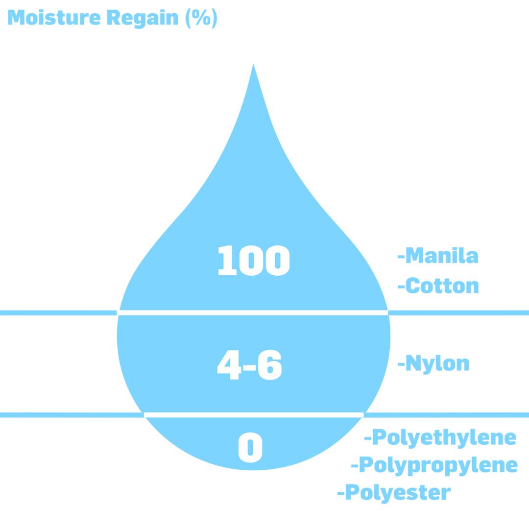 Moisture Regain (%)