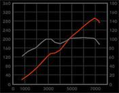 Jaguar S-Type V8 4.0L Performance pkg1A: Intake & Intake Tube 99-2002