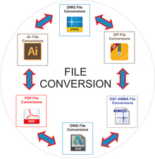 File Conversion