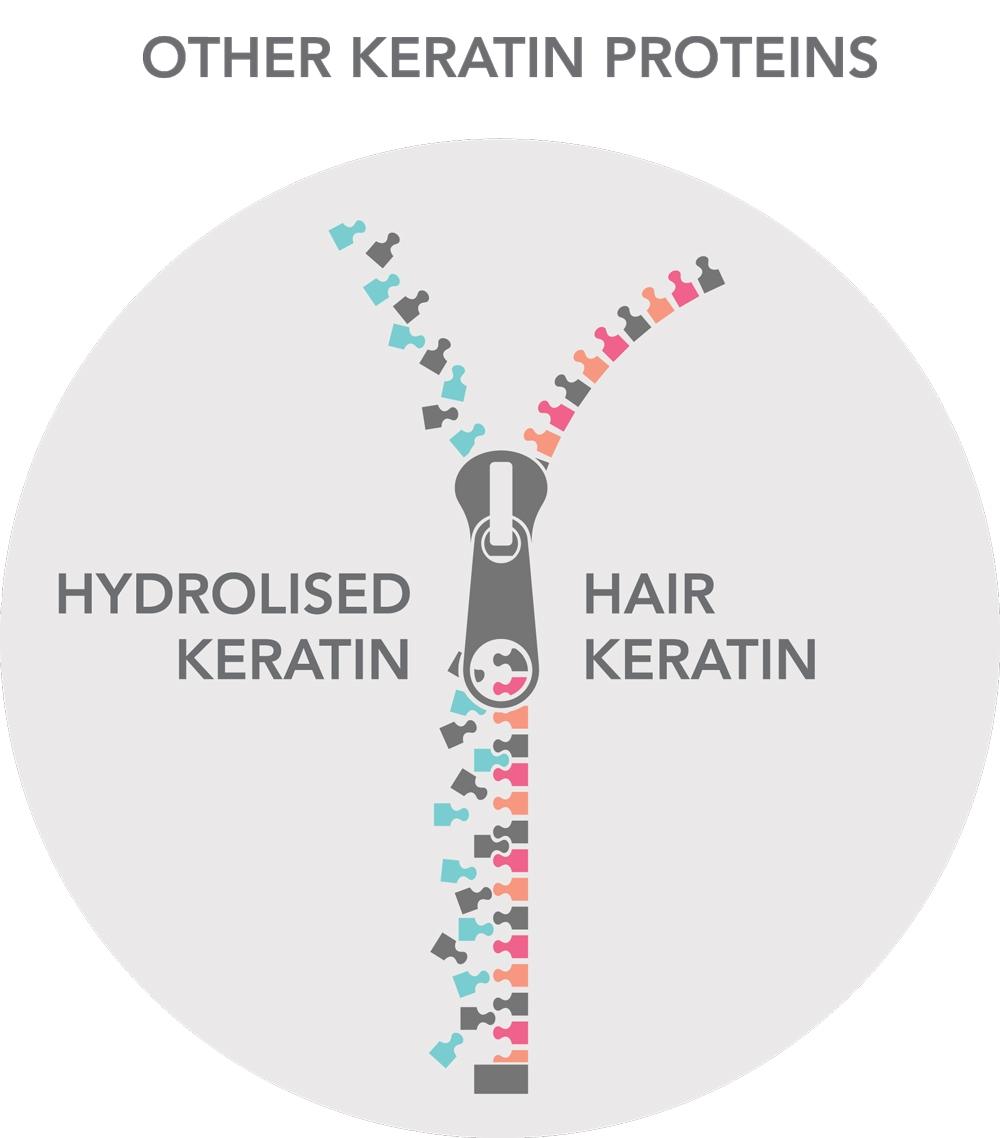 zipper-hydrolised-keratin