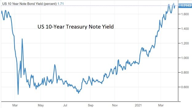 10-year-treasury-april-2021.jpg
