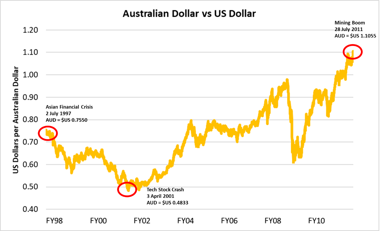 Australia's Dollar Has Collapsed 76% In 21 Years - As Good ...