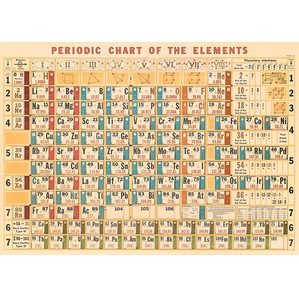 Periodic Chart of Elements