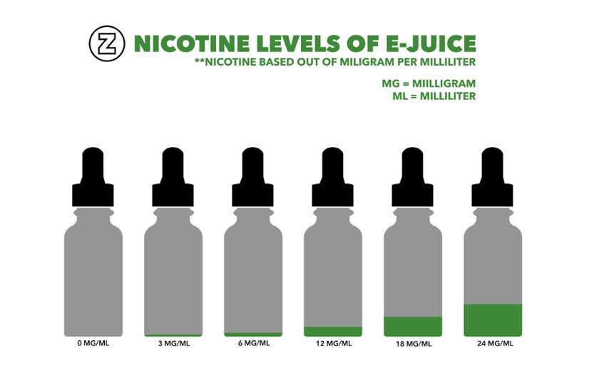 How To Know Which Strength E-Liquid You Should Buy - Vape It Now