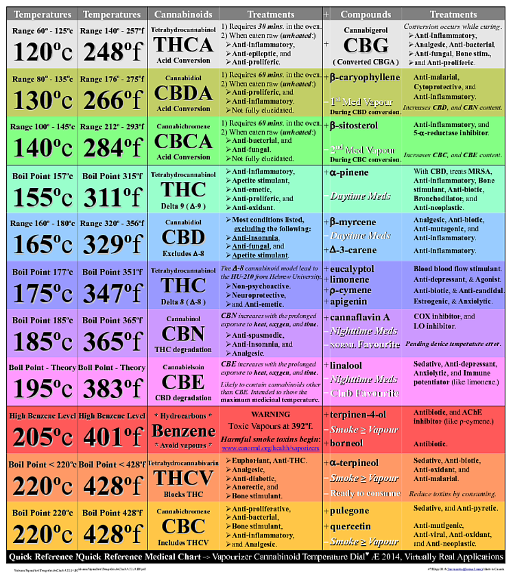 Weed Increments Chart Focusvape Pro Herbal Vaporizer Review Vape It Now