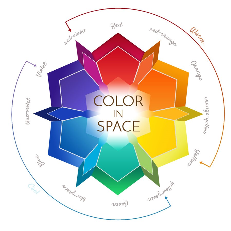 MOMMA'S Palettes by Color in Space