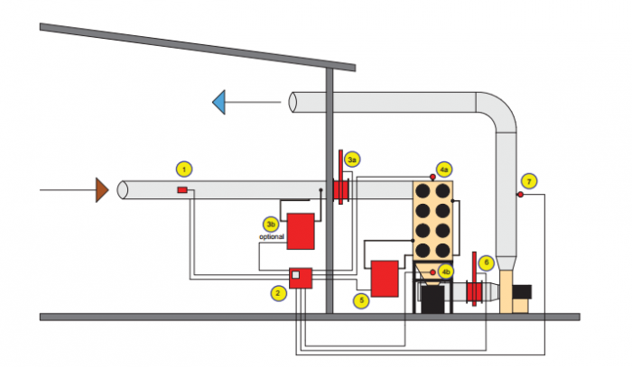 Dry Chemical Suppression Process