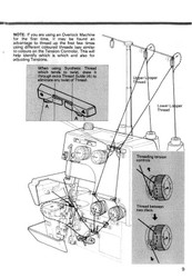 Globe Lock M34 Overlocker Instruction Manual