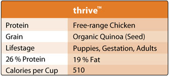 Honest Kitchen Thrive Chart
