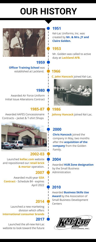 Kel-Lac History Timeline