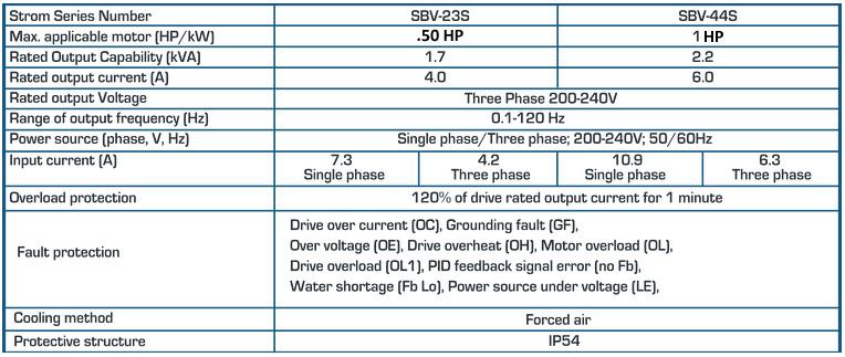 Strom 1 HP VFD Specs