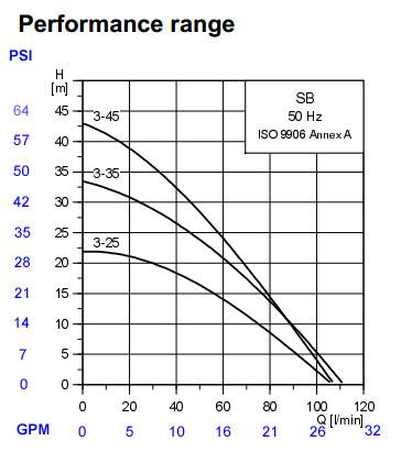 grundfos-sba-pump-curve.jpg
