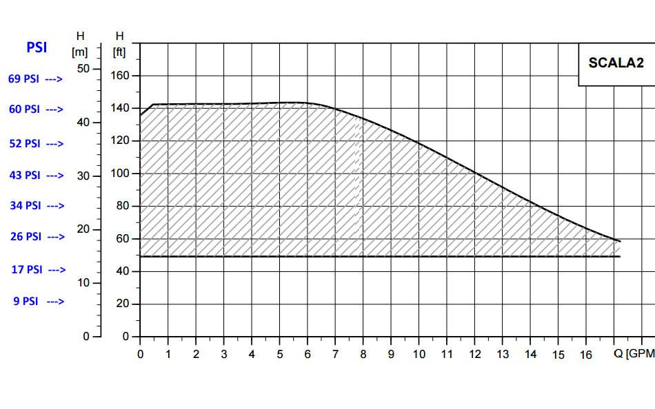 SCALA 2 performance curve