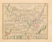 Antique Chart Of Sixth Age Of World Wilkinson 1815