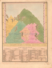 Mountains Comparative Antique Map Anthony Finley 1824